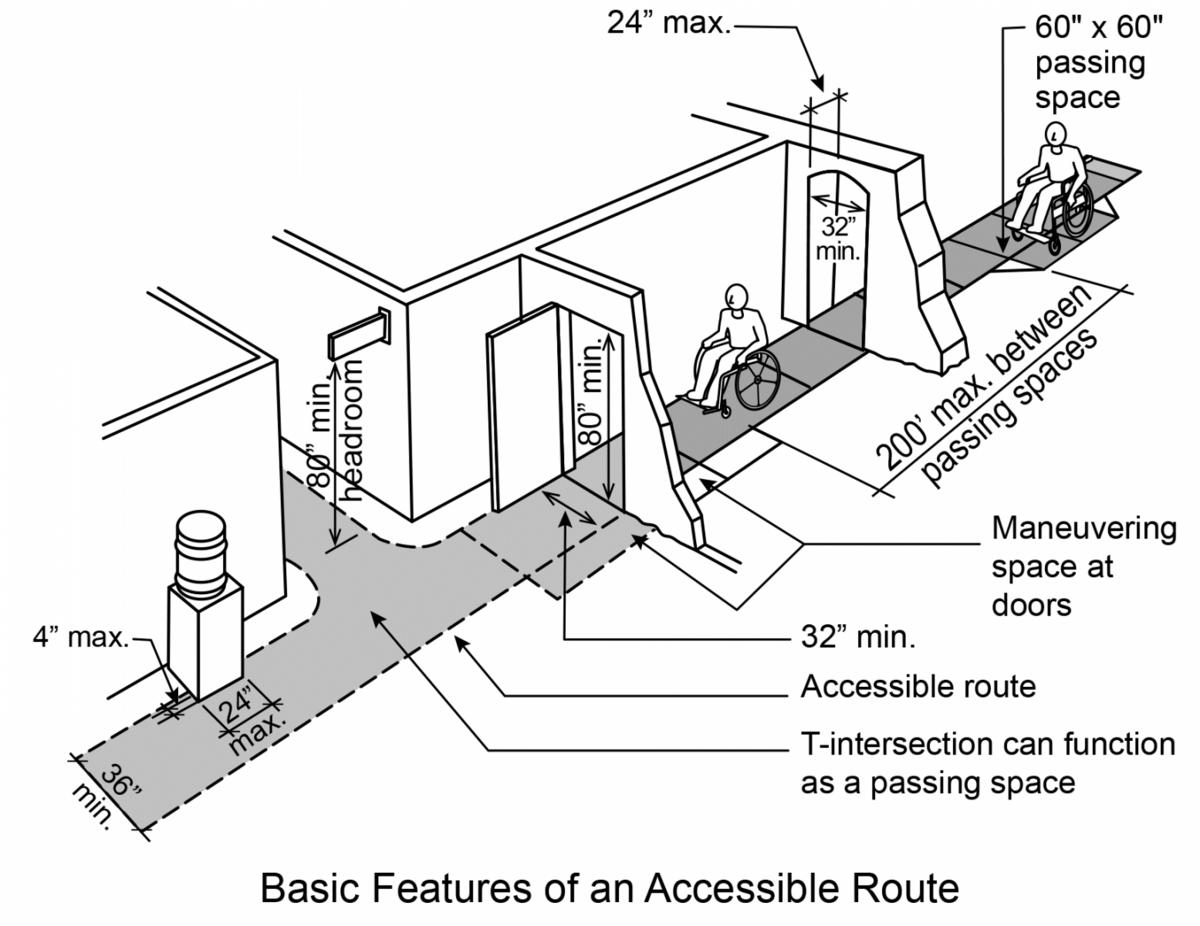 Wheelchair path of travel planning